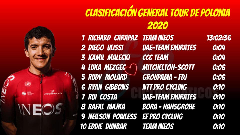 CLASIFICACION GENERAL tour de Polonia 2020 etapa 3
